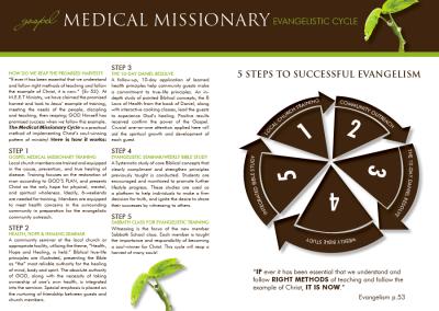 MEET Cycle Brochure 2
